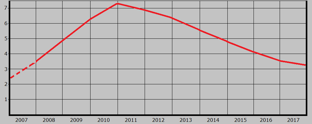 Flashback - Statistik 2007-2017